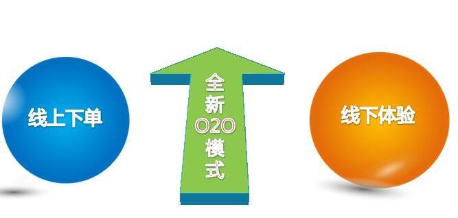 新零售O2O模式.jpg
